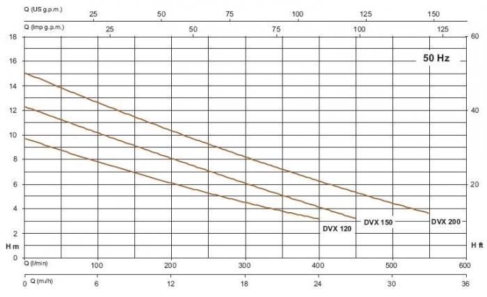 Фекальный насос серии DVX