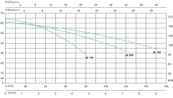 Центробежный поверхностный насос серии JB