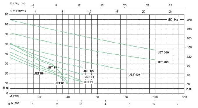Центробежный поверхностный насос серии JET