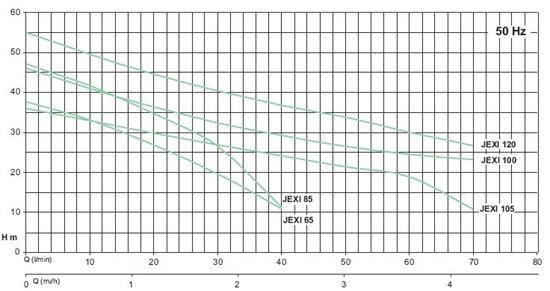 Центробежный поверхностный насос серии JEXI